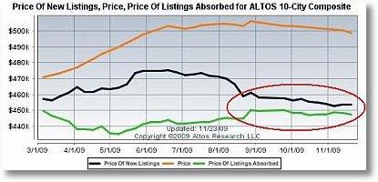 PriceNewAbsorptionCovergence
