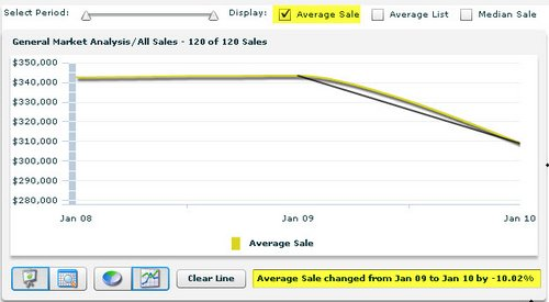 pelican point home appraisers average sales price graph