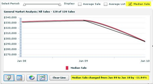 pelican point home appraisers median sales price graph