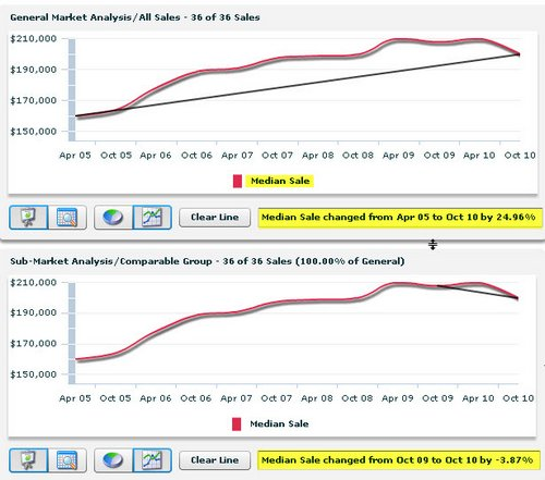 baton-rouge-ascot-subdivision-price-trends