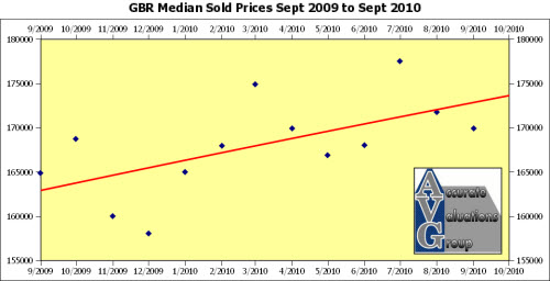 baton rouge median sold prices since September 2009a