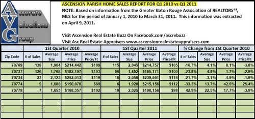Ascension Parish Quarterly Sales By Zip Code Q1 2010 versus Q1 2011 Accurate Valuations Group
