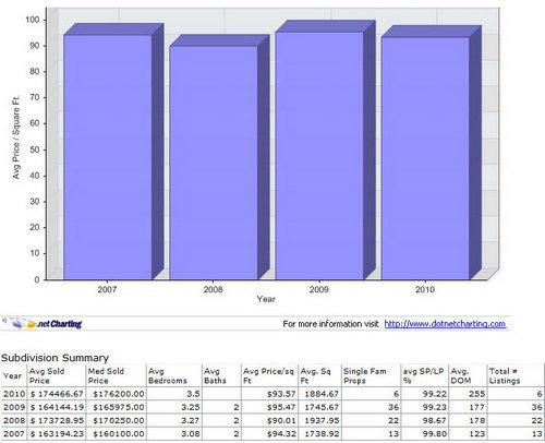 Livington Trace Subdivision Denham Springs LA 70726 MLS Sales