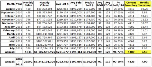 GBRMLS Sales and Inventory From 2007 to 2011 EBRP ASC LIV WBRP