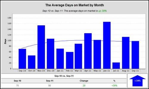 woodland-crossing-average-days-on-market-2011