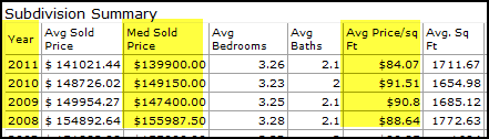 woodland-crossing-housing-stats-denham-springs-la-2011