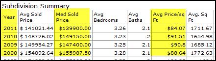 woodland-crossing-housing-stats-denham-springs-la-2011
