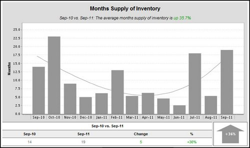 woodland-crossing-months-supply-of-inventory-2011