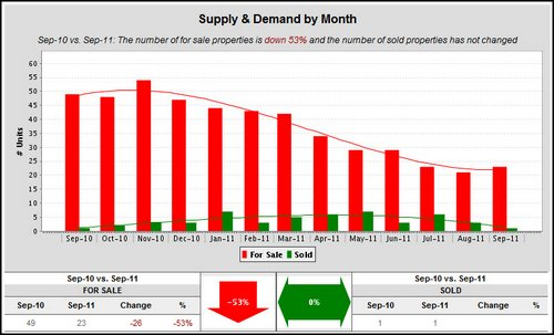 woodland-crossing-supply-and-demand-by-month-2011
