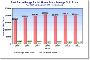 East-Baton-Rouge-Average-Home-Sales-Price