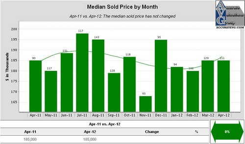 Ascension Median Sold Price by Month