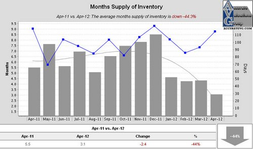 Ascension Months Supply of Inventory