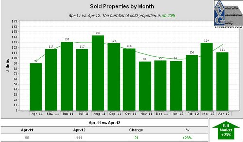Ascension Sold Properties by Month