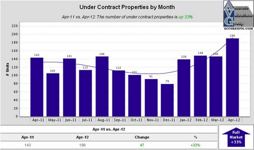 Ascension Under Contract Properties by Month