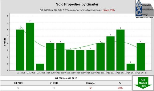 Shadows of Ascension Sold Properties by Quarter