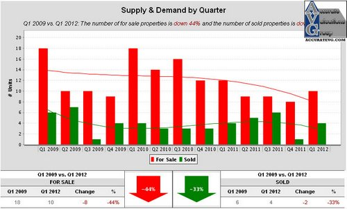 Shadows of Ascension Supply & Demand by Quarter