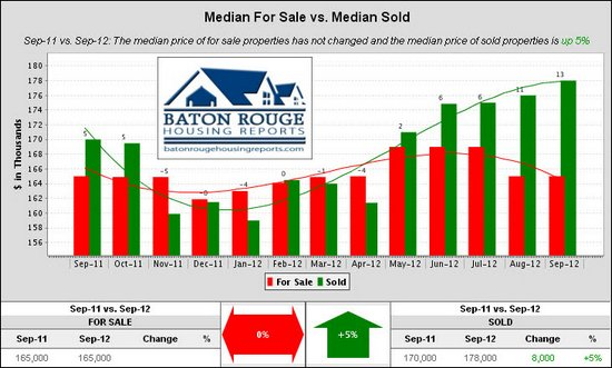 10 Median For Sale vs