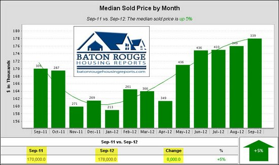 1 Median Sold Price by Month East Baton Rouge Housing Market 09 2011 vs 09 2012