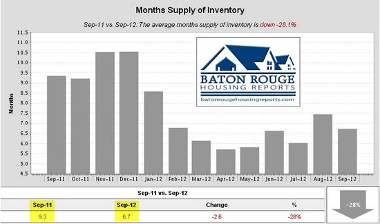 2 Months Supply of Inventory East Baton Rouge Housing Market 09 2011 vs 09 2012