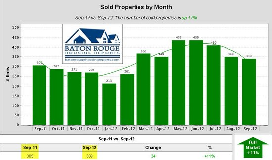 3 Sold Properties by Month East Baton Rouge Housing Market 09 2011 vs 09 2012