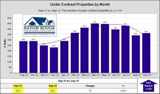 4 Under Contract Properties by Month East Baton Rouge Housing Market 09 2011 vs 09 2012