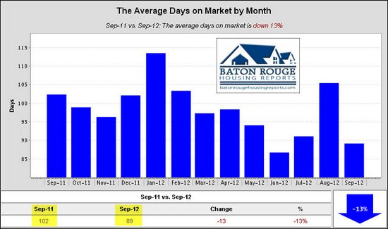 5 Average Days on Market by Month East Baton Rouge Housing Market 09 2011 vs 09 2012
