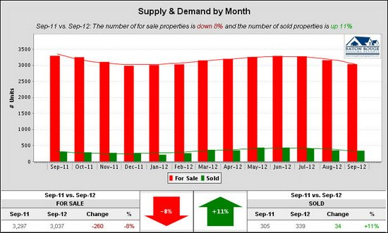 6 Supply & Demand by Month East Baton Rouge Housing Market 09 2011 vs 09 2012