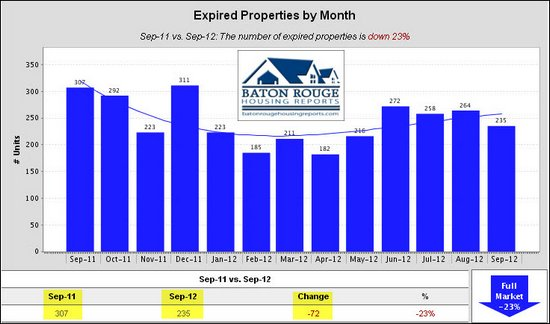 7 Expired Properties by Month East Baton Rouge Housing Market 09 2011 vs 09 2012