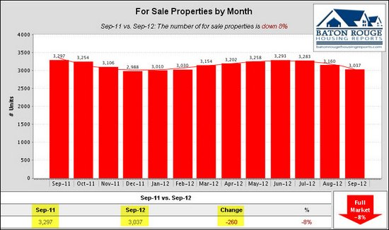 8 For Sale Properties by Month East Baton Rouge Housing Market 09 2011 vs 09 2012