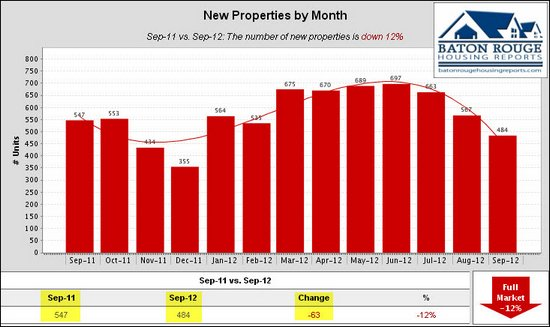 9 New Properties by Month East Baton Rouge Housing Market 09 2011 vs 09 2012