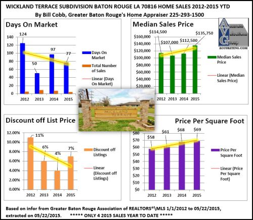 Wickland Terrace Subdivision Baton Rouge Home Sales 2012 to 2015 Zip 70816